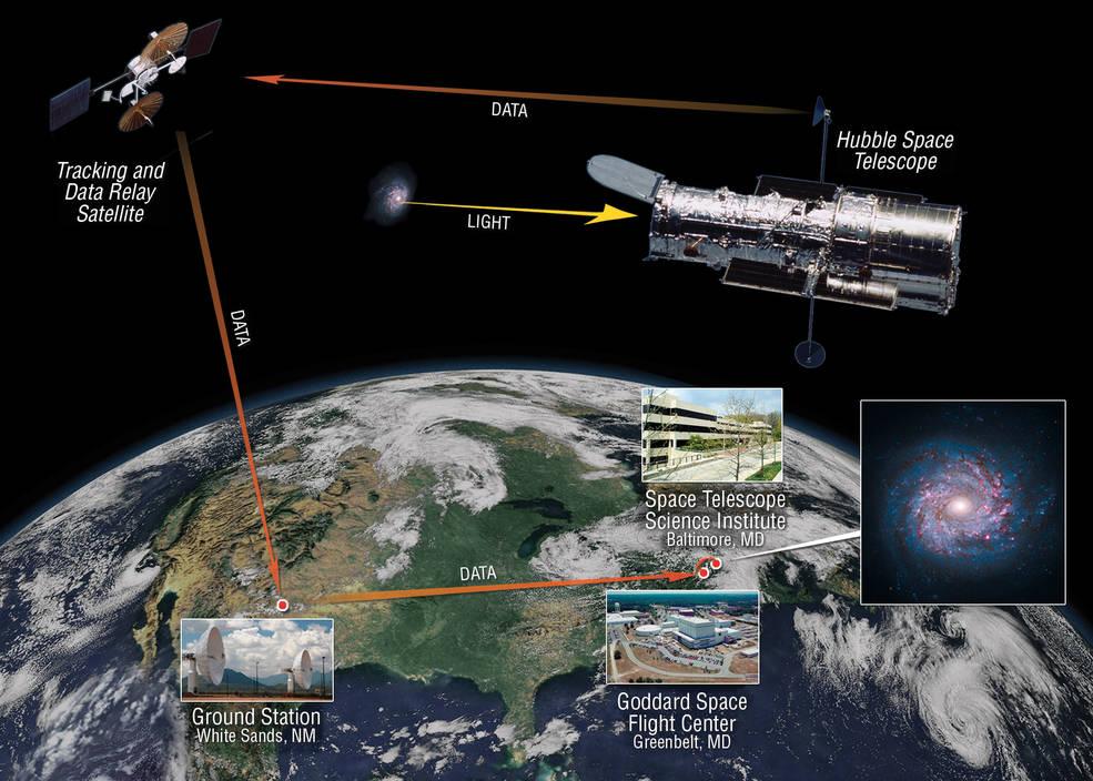 Hubble Comunicação